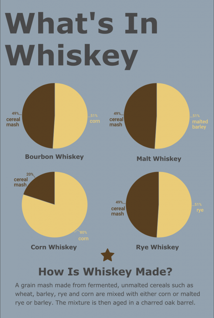 what is whiskey made from