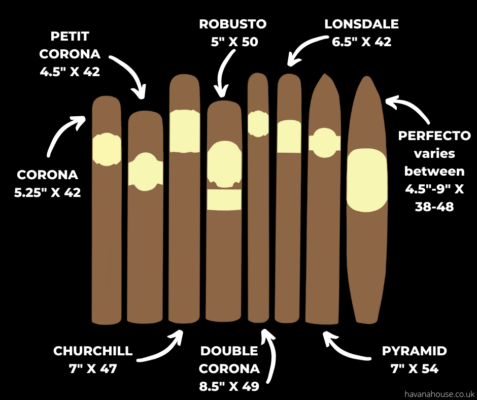 Graphic showing the different cigar vitolas